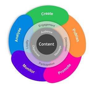 Digital-Content-flywheel